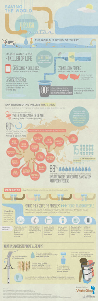 WaterStep - Infographics - Safe Water in the Developing World