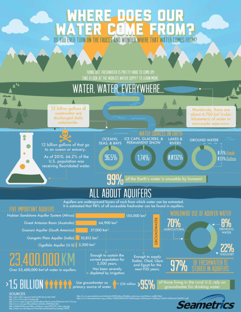 Waterstep - Infographics - Sea metrics Where Water Comes From