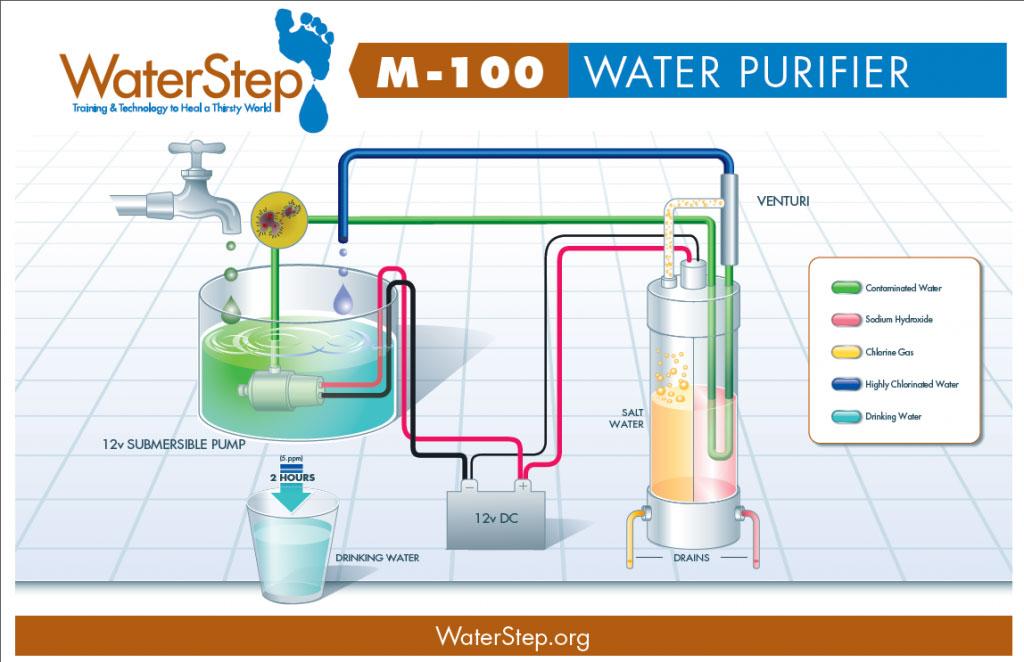 Waterstep - logos - M-100 Diagram